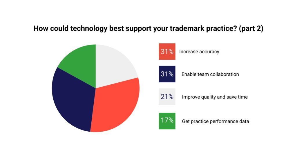 Survey results: trademark professionals